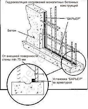 Расширяющийся (саморасширяющийся) шнур Барьер