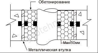 бентонито каучуковые материалы: